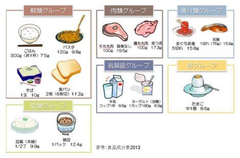 image-ジュニアアスリートのタンパク質必要量とは | よねなが治療院